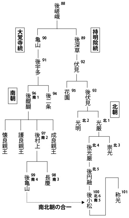 嵯峨天皇の離宮跡・嵯峨 大覚寺...